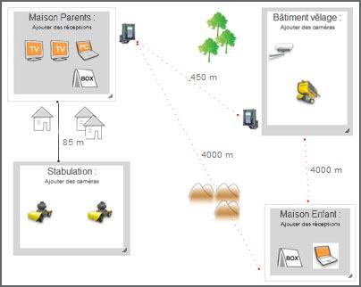 projet dimplantation multicam233ras agri video system